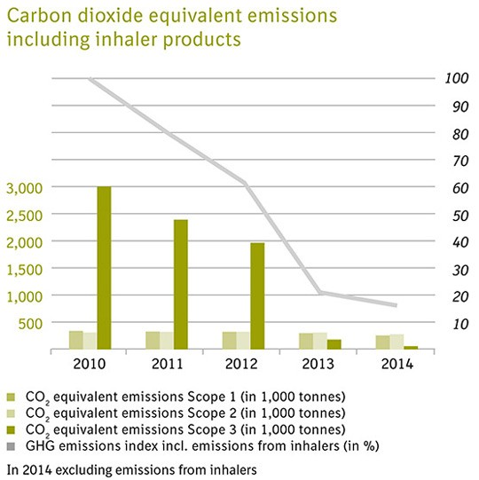 CO2 equivalent missions graph