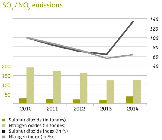 SO2/NOx emissions graph