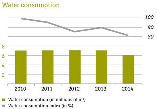 Water consumption graph